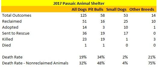 2017 Passaic Animal Shelter Dog Statistics.jpg