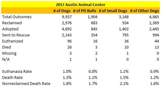 austin-animal-center-2017-dog-statistics1