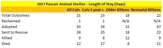 2017 Passaic Animal Shelter Cat Length of Stay