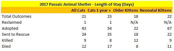 2017 Passaic Animal Shelter Cat Length of Stay