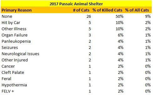 2017 Passaic Animal Shelter Cats Killed Reasons