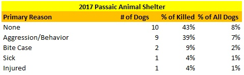 2017 Passaic Animal Shelters Reasons for Killing Dogs