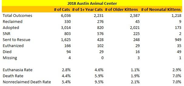 Austin 2018 Cat Statistics.jpg