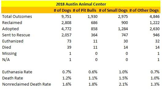 Austin Animal Center 2018 Results