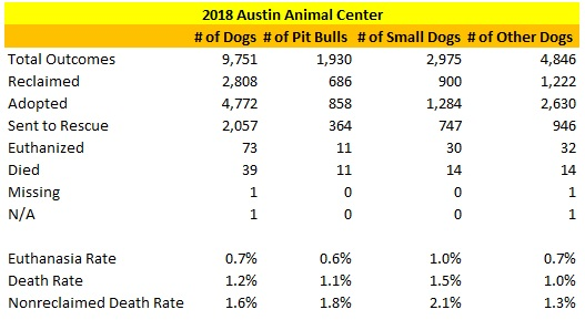 Austin Animal Center 2018 Results