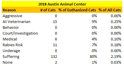 Austin Animal Center Cats Euthanized Reasons