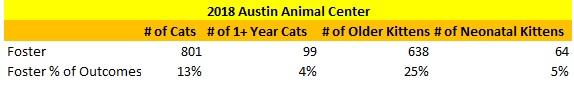 Austin Animal Center Cats Sent to Foster 2018