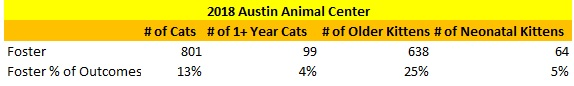 Austin Animal Center Cats Sent to Foster 2018
