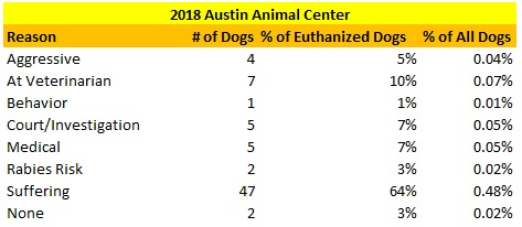 Austin Animal Center Dogs Euthanized Reasons