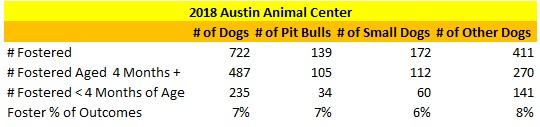 Austin Animal Center Fostered Dogs in 2018