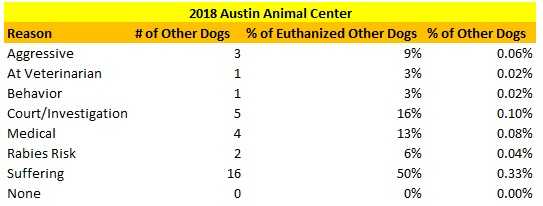 Austin Animal Center Other Dogs Euthanized Reasons