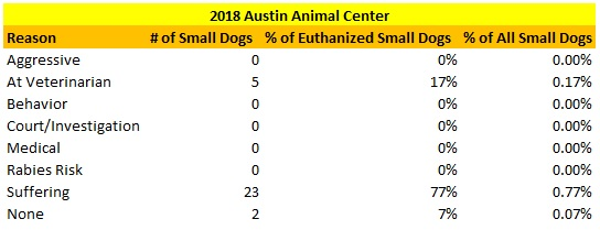 Austin Animal Center Small Dogs Euthanized Reasons 2018