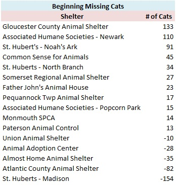Passaic Animal Shelter | NJ Animal Observer