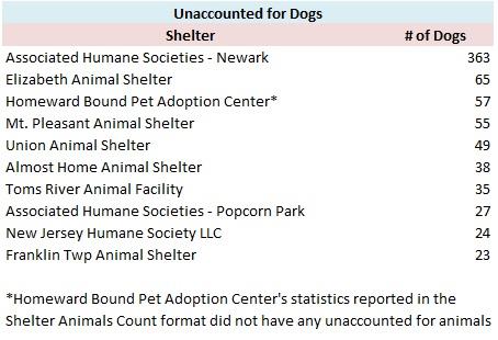 Franklin Township Animal Shelter | NJ Animal Observer