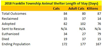 2018 Franklin County Animal Shelter Cat Length of Stay