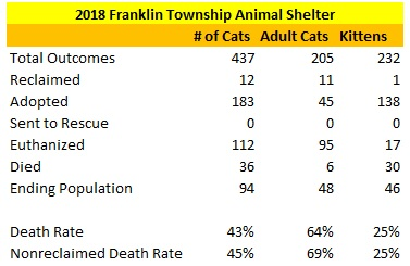 2018 Franklin Township Animal Shelter Cat Statistics