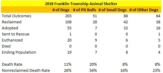 2018 Franklin Township Animal Shelter Dog Statistics