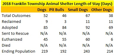 2018 Franklin Township Animal Shelter Dogs Length of Stay