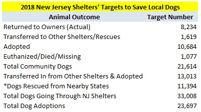 2018 New Jersey Animal Shelters Targeted Outcomes.jpg