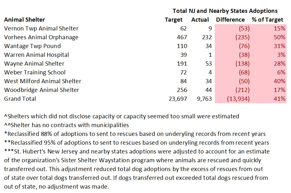 2018 NJ Shelter Model Adoptions 5