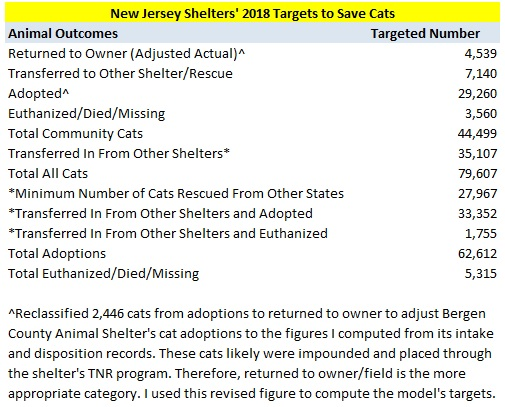2018 Cat Model Summary Targets