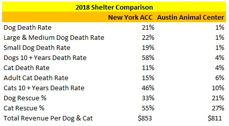 2018 Austin Animal Center Verses NY ACC