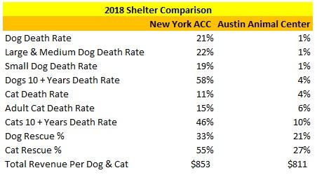 2018 Austin Animal Center Verses NY ACC