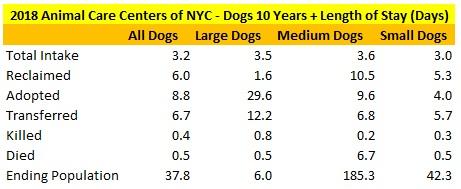 2018 NY ACC 10 Year Plus Dogs LOS.jpg