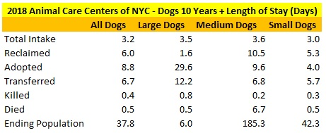 2018 NY ACC 10 Year Plus Dogs LOS.jpg
