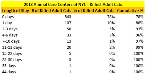 2018 NY ACC Adult Killed Cat LOS Distribution.jpg