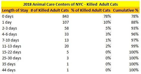 2018 NY ACC Adult Killed Cat LOS Distribution.jpg