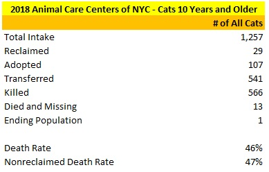 2018 NY ACC Cats 10 Years + Statistics.jpg