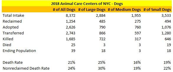 2018 NY ACC Dog Statistics.jpg