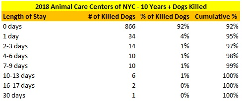 2018 NY ACC Dogs 10 Years and Older Killed Dogs LOS Distribution.jpg
