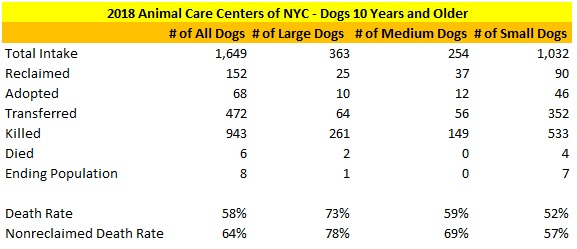2018 NY ACC Dogs 10 Years and Older Statistics.jpg