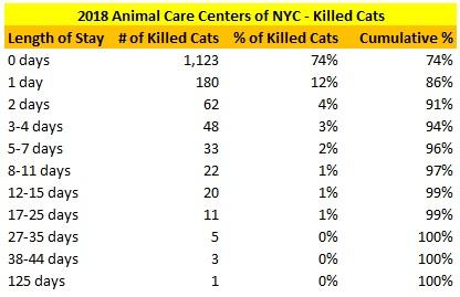 2018 NY ACC KIlled Cat LOS Distribution.jpg