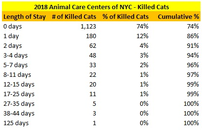 2018 NY ACC KIlled Cat LOS Distribution.jpg