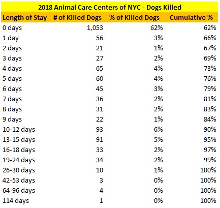2018 NY ACC Killed Dogs LOS Distribution.jpg