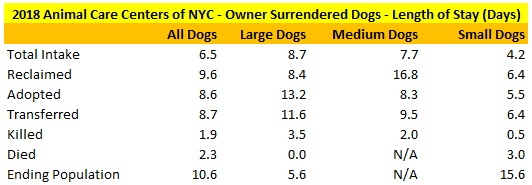 2018 NY ACC Owner Surrendered Dogs LOS.jpg