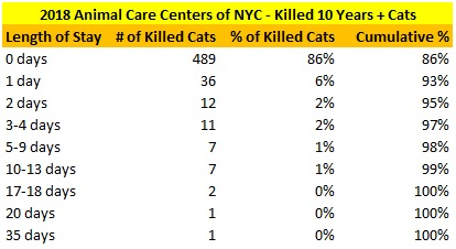 2018 NY ACC Senior Killed Cat LOS Distribution