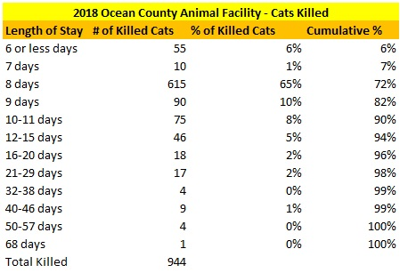 2018 Ocean County Animal Facility Cat LOS Killed Distribution.jpg