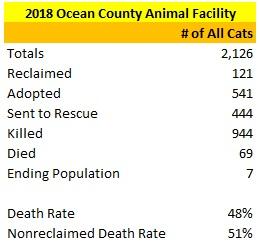 2018 Ocean County Animal Facility Cat Statistics.jpg