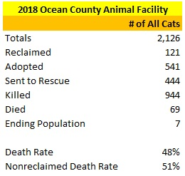 2018 Ocean County Animal Facility Cat Statistics.jpg