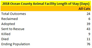 2018 Ocean County Animal Facility Cats Average Length of Stay