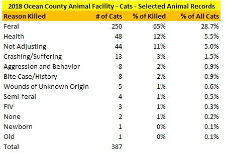 2018 Ocean County Animal Facility Cats Killed Reasons.jpg