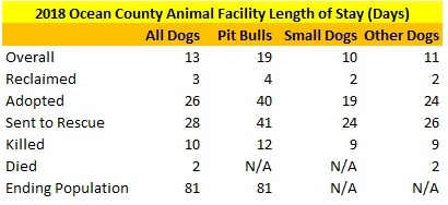 2018 Ocean County Animal Facility Dogs Average Length of Stay.jpg