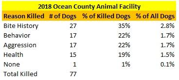 2018 Ocean County Animal Facility Dogs Killed Reasons.jpg