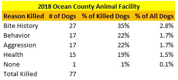 2018 Ocean County Animal Facility Dogs Killed Reasons.jpg