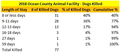 2018 Ocean County Animal Facility Killed Dogs LOS Distribution.png