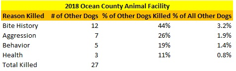 2018 Ocean County Animal Facility Other Dogs Killed Reasons